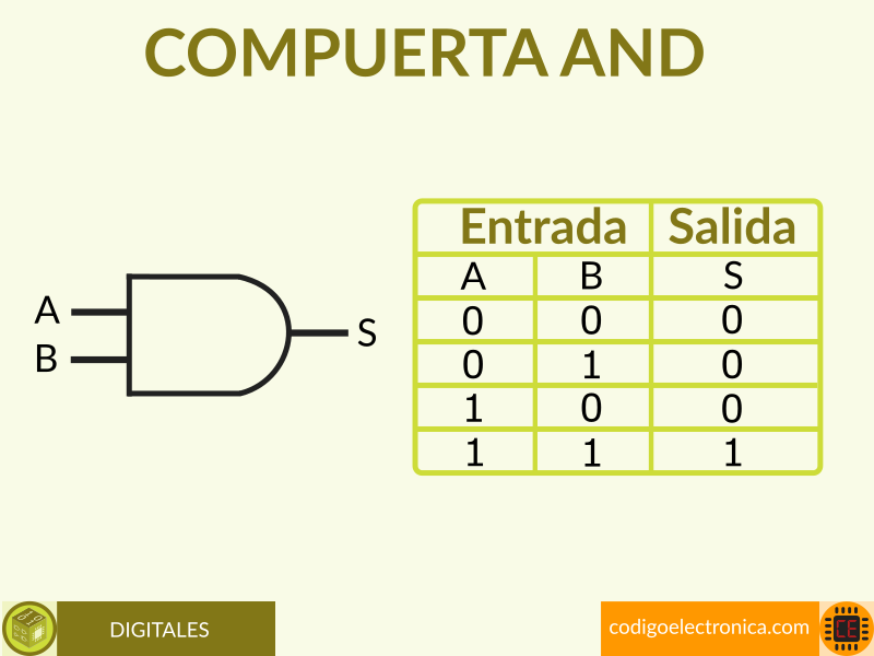 Compuerta AND