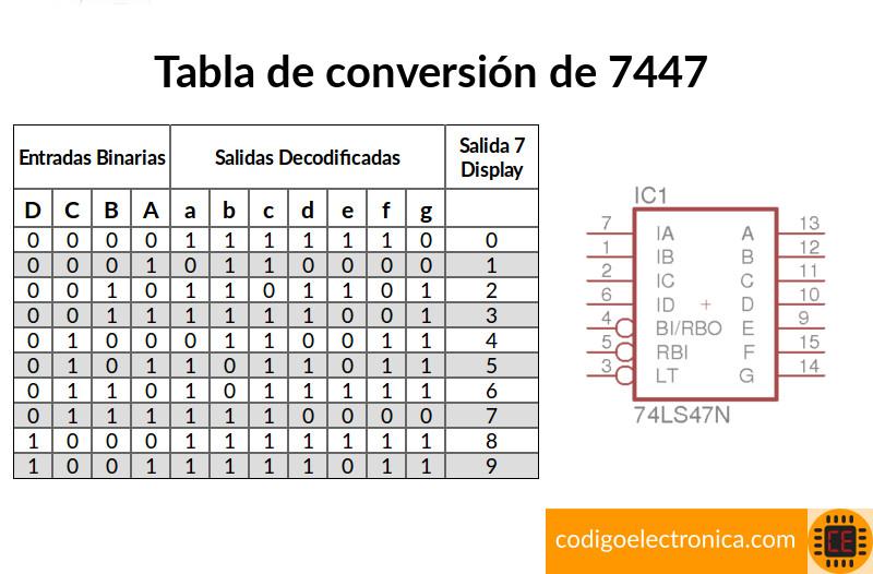 Tabla conversión ci 7447