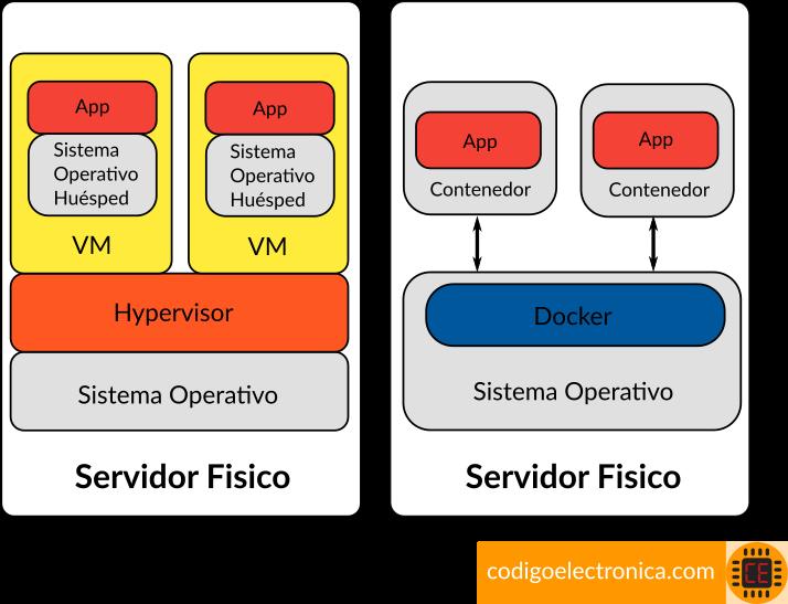 Arquitectura Docker