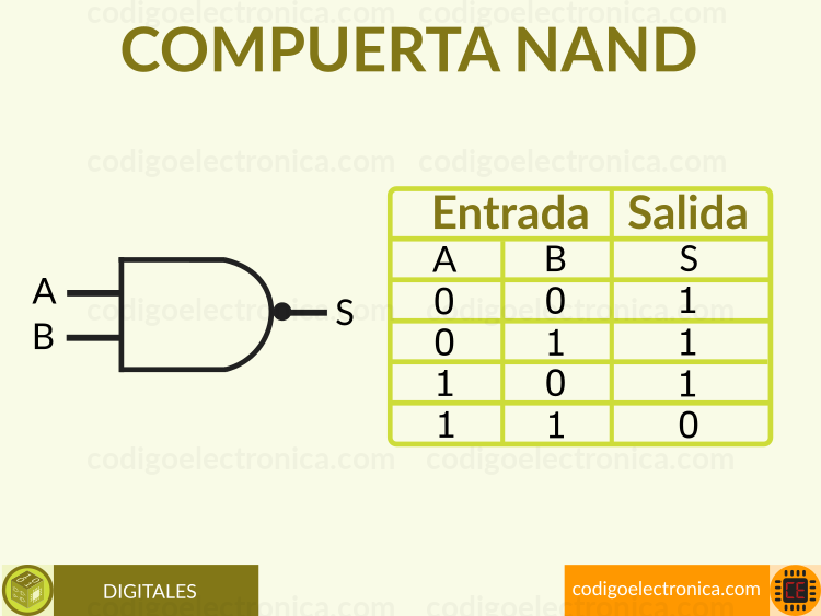 Compuerta NAND