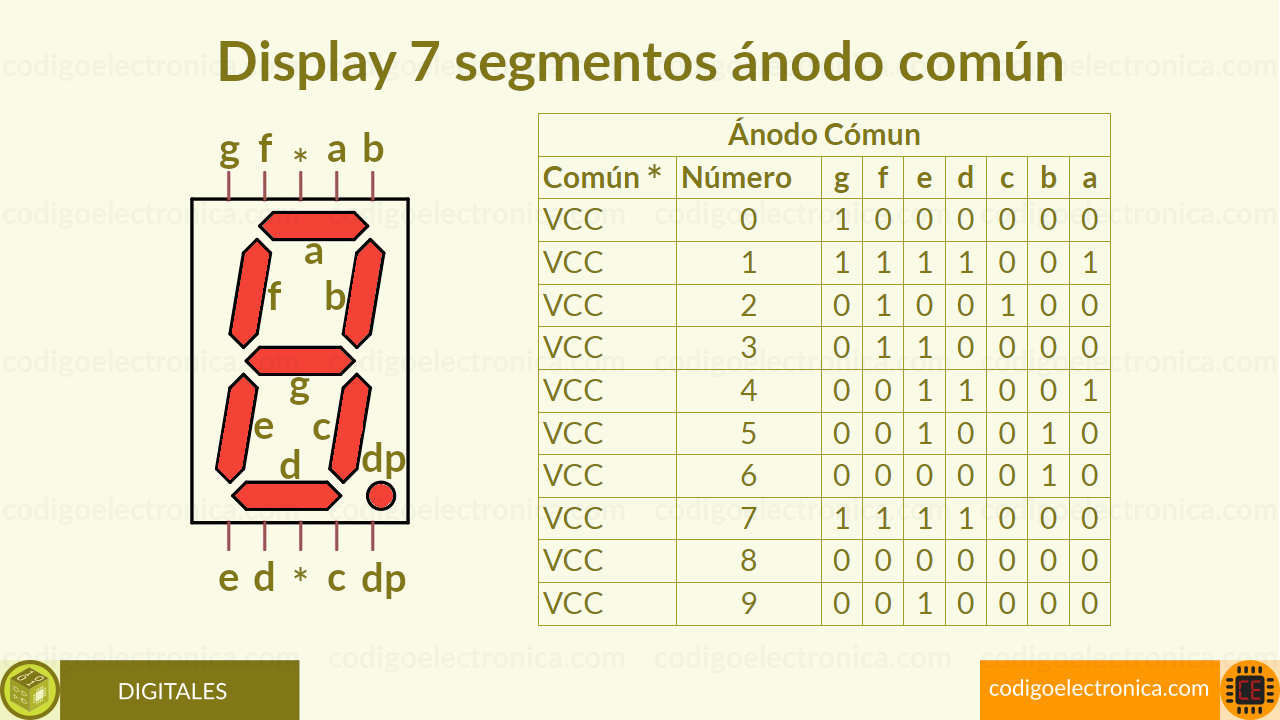 Display 7 segmentos ánodo común bits