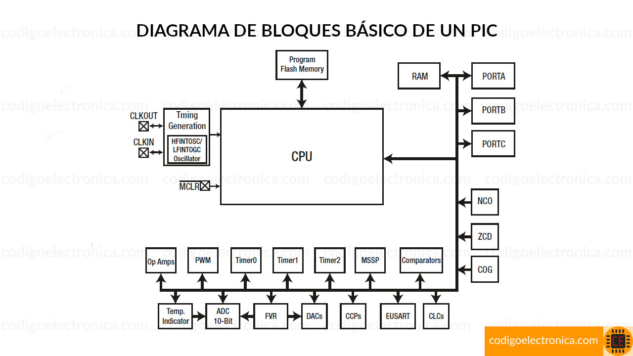 Diagrama bloques