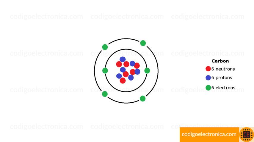 Átomo de carbono