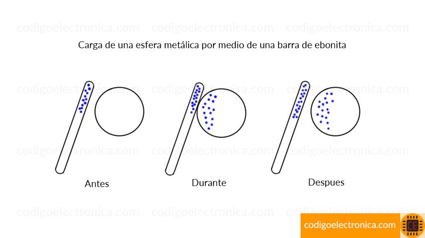 Carga esfera metálica