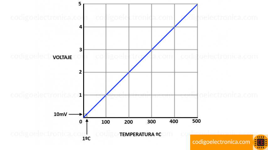 Gráfica valor lineal