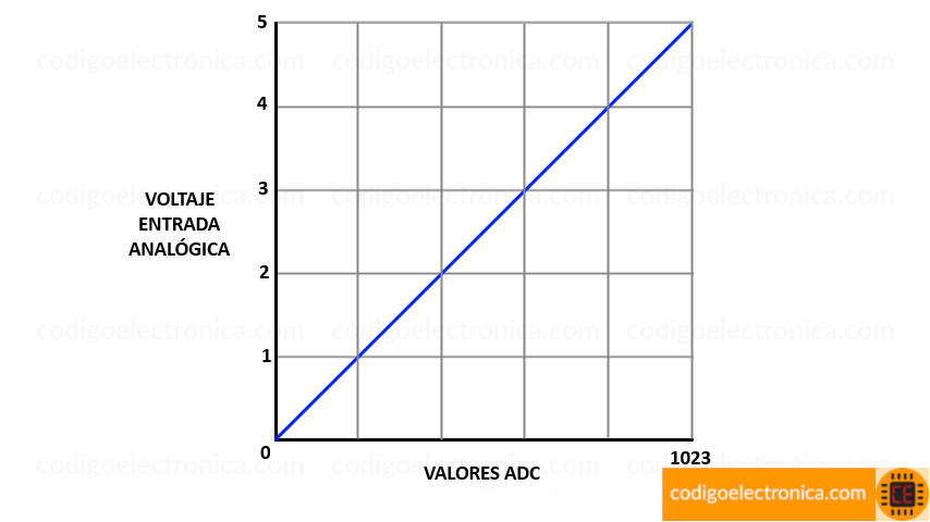Voltaje vs valor conversión