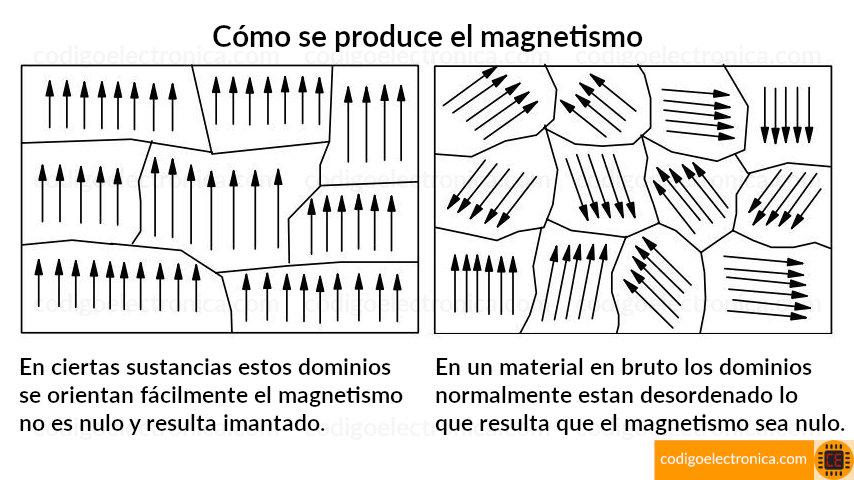 Cómo se produce el magnetismo