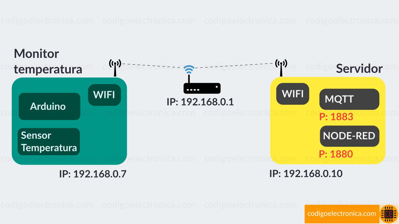 Proyecto monitor temperatura web