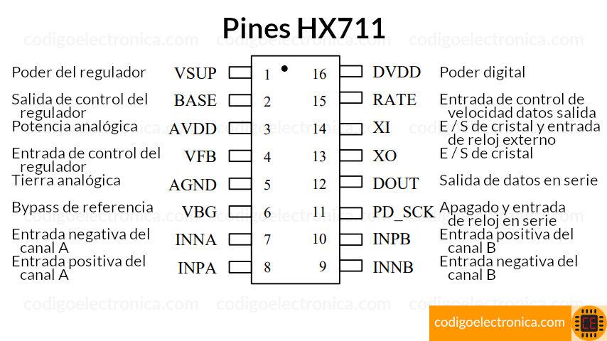 hx711 pines